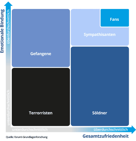 Grafik Emotionale Kundenbindung
