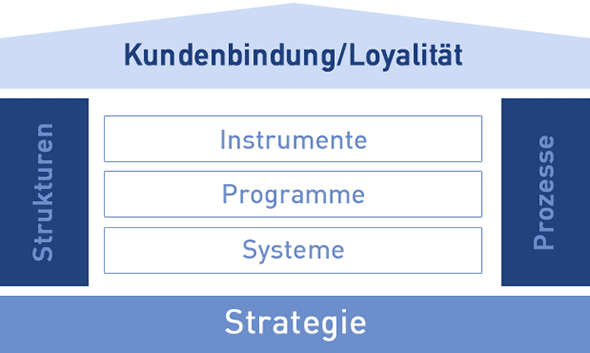 Grafik Haus der Loyalität – Stratigie zur Kundenbindung
