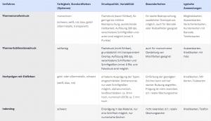 Tabelle zu den Optionen bei der Personalisierung von Kundenkarten